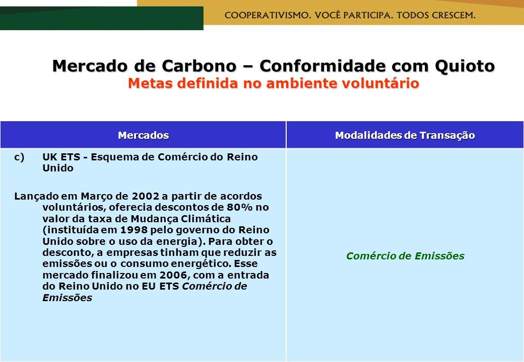 RealizaçãoCapacitação Mercado de Carbono – Conformidade com Quioto Metas definida no ambiente voluntário Mercados Modalidades de Transação c)UK ETS -