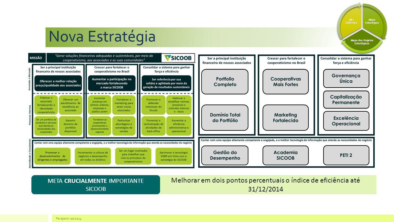 Nova Estratégia Perspectivas 2014 Mapa Estratégico Mapa dos Projetos Estratégicos MCI Sistêmica Melhorar em dois pontos percentuais o índice de eficiência até 31/12/2014 META CRUCIALMENTE IMPORTANTE SICOOB