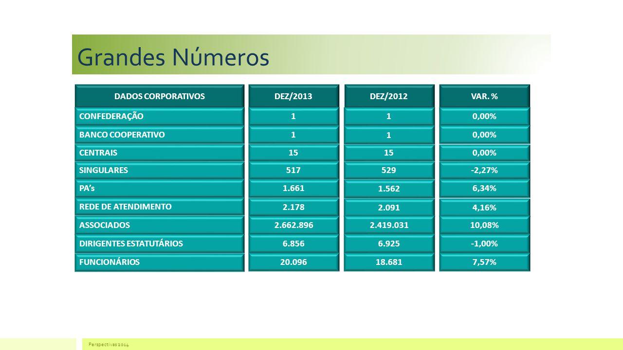 Grandes Números CONFEDERAÇÃO110,00% BANCO COOPERATIVO1 1 0,00% CENTRAIS15 0,00% SINGULARES 517 529 -2,27% PAs 1.661 1.562 6,34% REDE DE ATENDIMENTO 2.178 2.0914,16% ASSOCIADOS 2.662.896 2.419.03110,08% DIRIGENTES ESTATUTÁRIOS 6.8566.925-1,00% FUNCIONÁRIOS 20.09618.6817,57% Perspectivas 2014