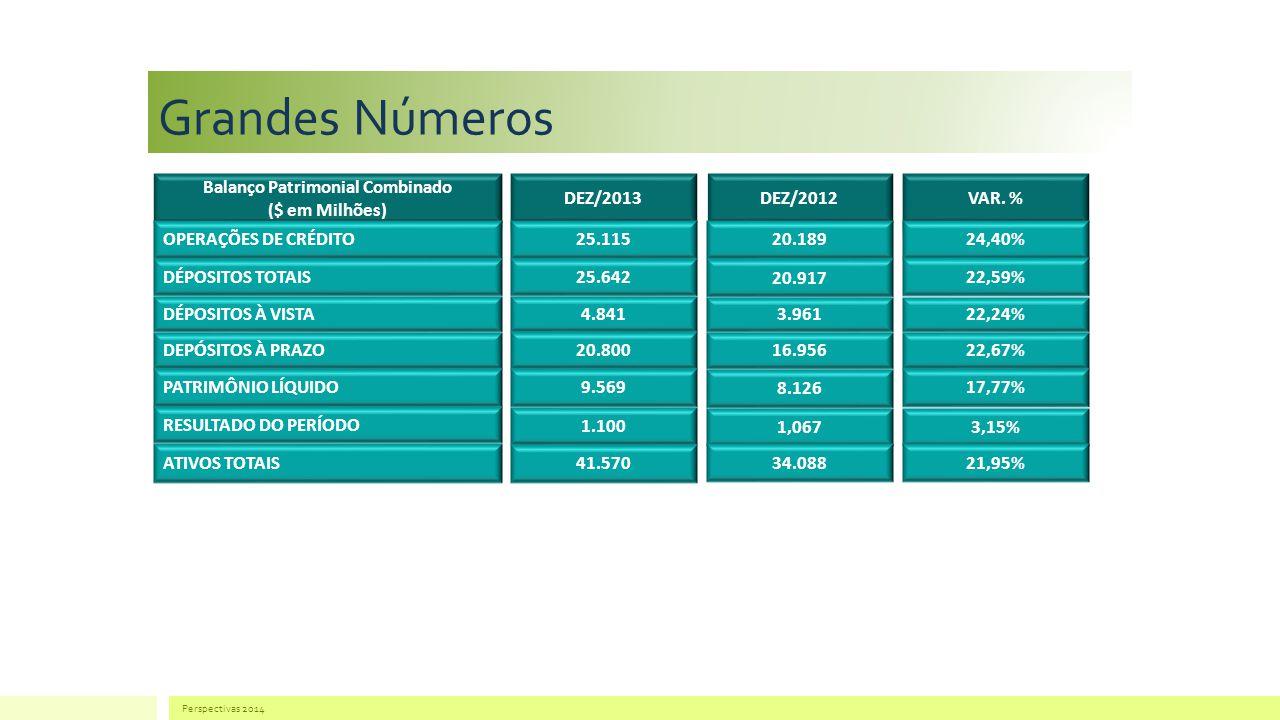 Grandes Números OPERAÇÕES DE CRÉDITO DÉPOSITOS TOTAIS DÉPOSITOS À VISTA DEPÓSITOS À PRAZO PATRIMÔNIO LÍQUIDO RESULTADO DO PERÍODO ATIVOS TOTAIS 25.115