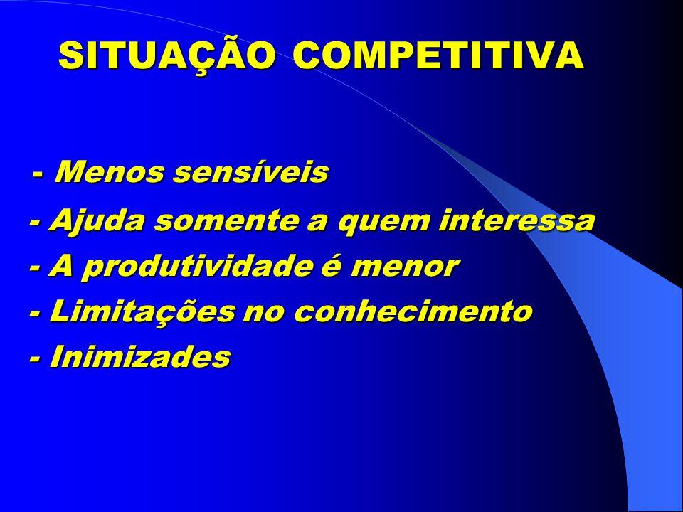 SITUAÇÃO COMPETITIVA - Menos sensíveis - Ajuda somente a quem interessa - A produtividade é menor - Limitações no conhecimento - Inimizades SITUAÇÃO COMPETITIVA - Menos sensíveis - Ajuda somente a quem interessa - A produtividade é menor - Limitações no conhecimento - Inimizades