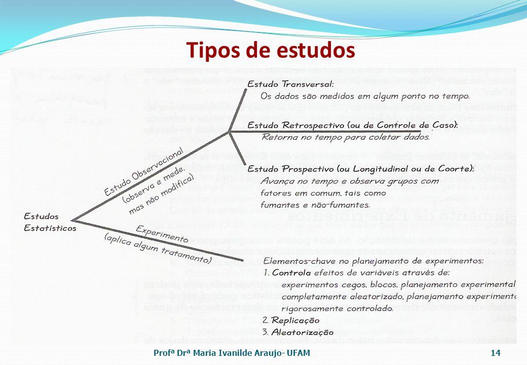 Tipos de estudos Profª Drª Maria Ivanilde Araujo- UFAM14