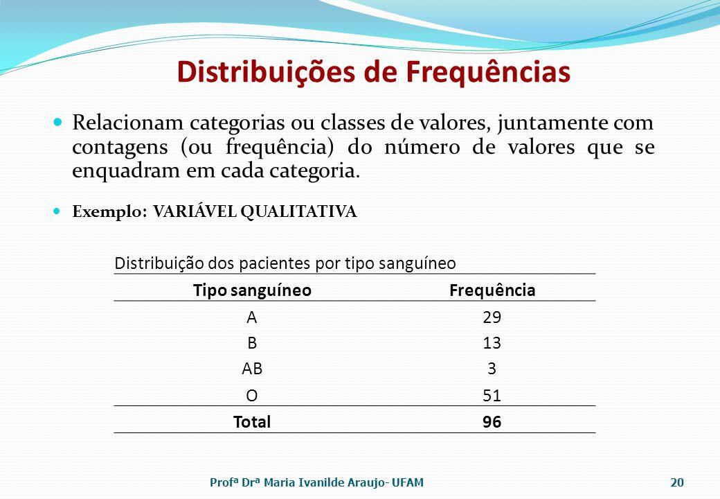 Distribuições de Frequências Relacionam categorias ou classes de valores, juntamente com contagens (ou frequência) do número de valores que se enquadr