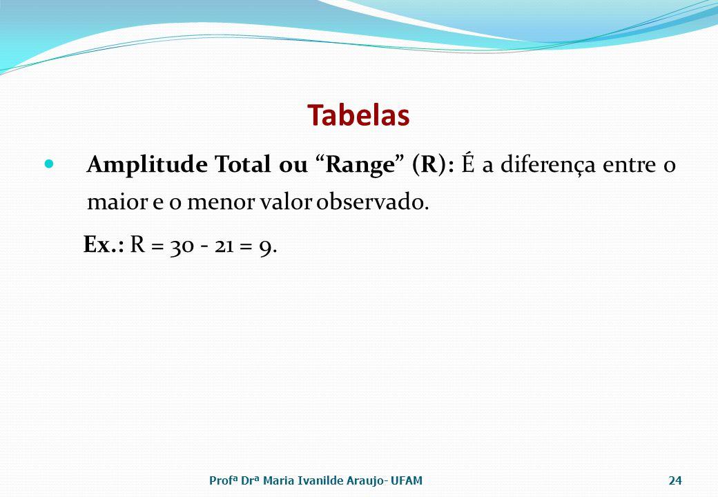 Tabelas Amplitude Total ou Range (R): É a diferença entre o maior e o menor valor observado. Ex.: R = 30 - 21 = 9. Profª Drª Maria Ivanilde Araujo- UF