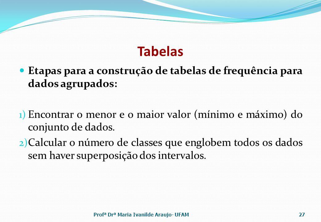 Tabelas Etapas para a construção de tabelas de frequência para dados agrupados: 1) Encontrar o menor e o maior valor (mínimo e máximo) do conjunto de