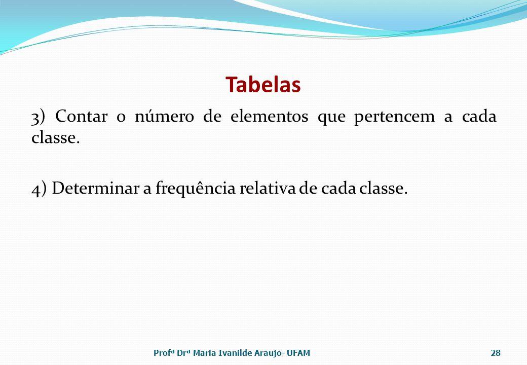 Tabelas 3) Contar o número de elementos que pertencem a cada classe. 4) Determinar a frequência relativa de cada classe. Profª Drª Maria Ivanilde Arau