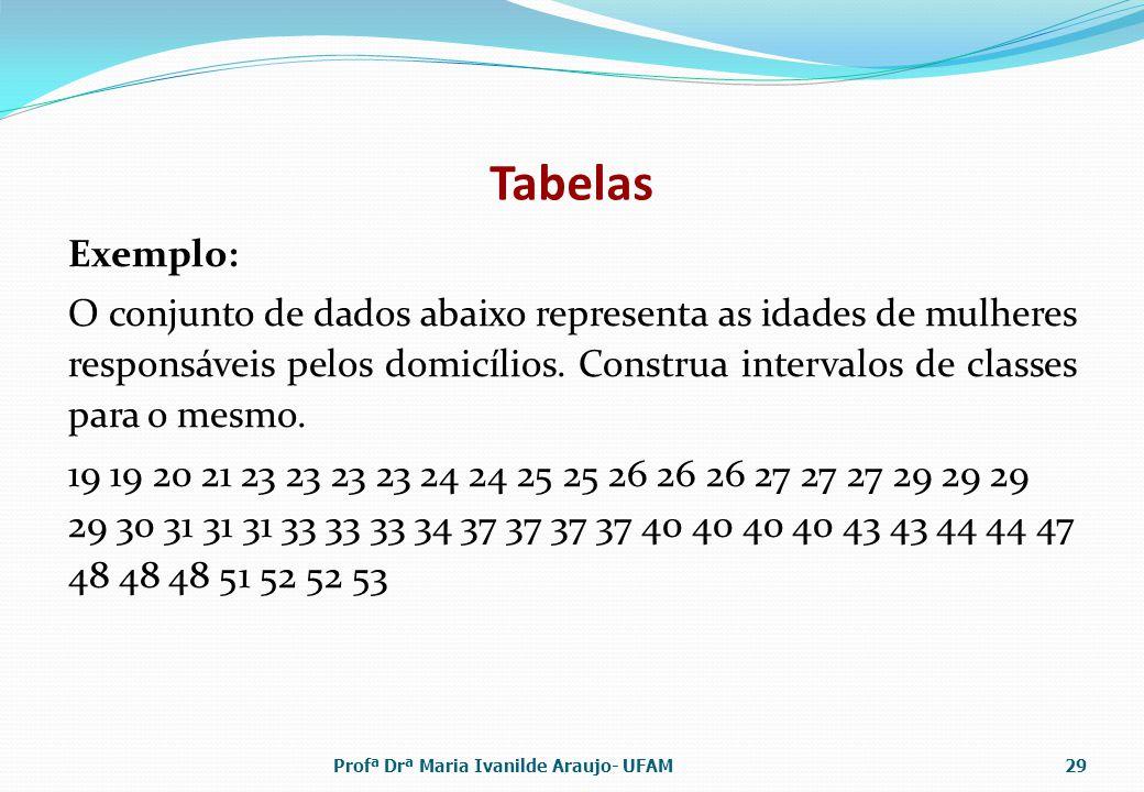 Tabelas Exemplo: O conjunto de dados abaixo representa as idades de mulheres responsáveis pelos domicílios. Construa intervalos de classes para o mesm