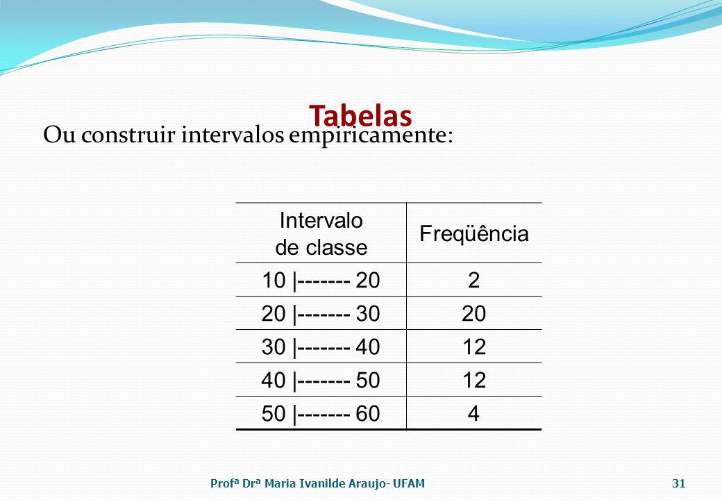 Tabelas Ou construir intervalos empiricamente: Intervalo de classe Freqüência 10 |------- 202 20 |------- 3020 30 |------- 4012 40 |------- 5012 50 |-