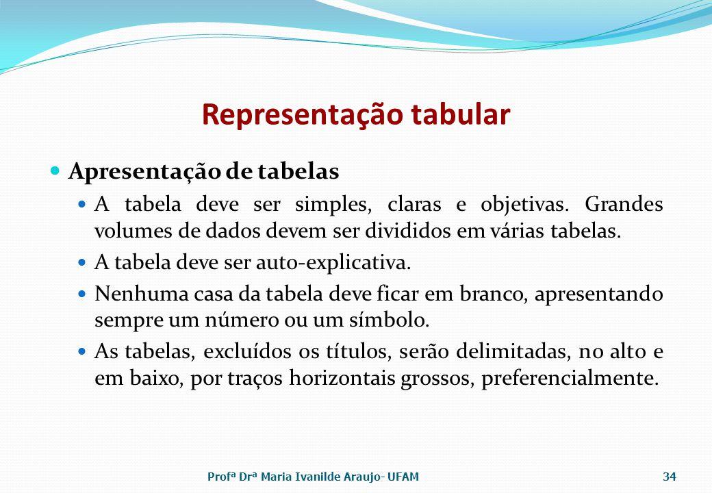 Representação tabular Apresentação de tabelas A tabela deve ser simples, claras e objetivas. Grandes volumes de dados devem ser divididos em várias ta
