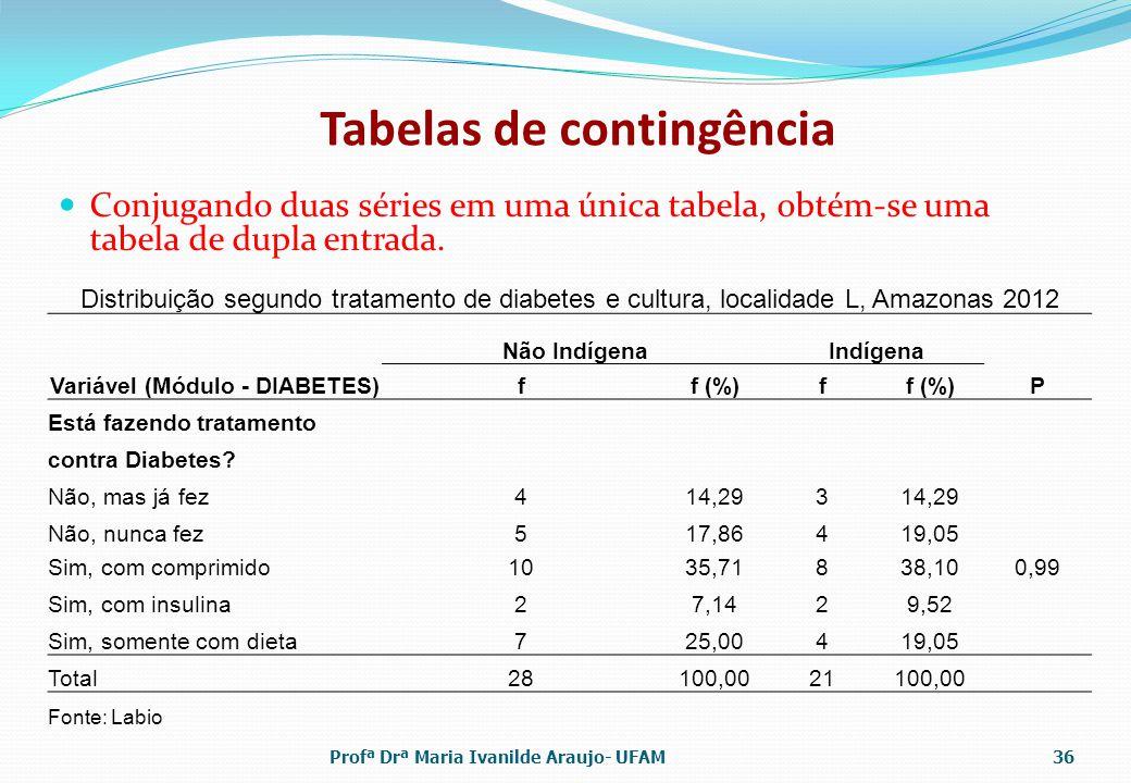 Tabelas de contingência Conjugando duas séries em uma única tabela, obtém-se uma tabela de dupla entrada. Distribuição segundo tratamento de diabetes