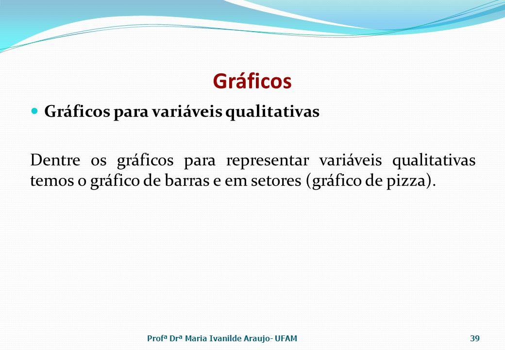 Gráficos Gráficos para variáveis qualitativas Dentre os gráficos para representar variáveis qualitativas temos o gráfico de barras e em setores (gráfi