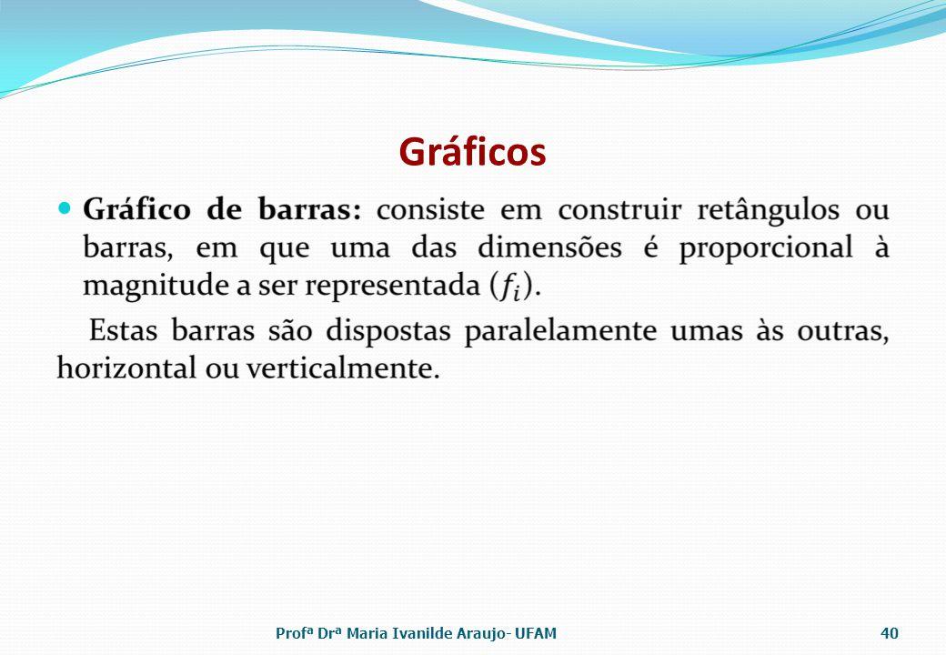 Gráficos Profª Drª Maria Ivanilde Araujo- UFAM40