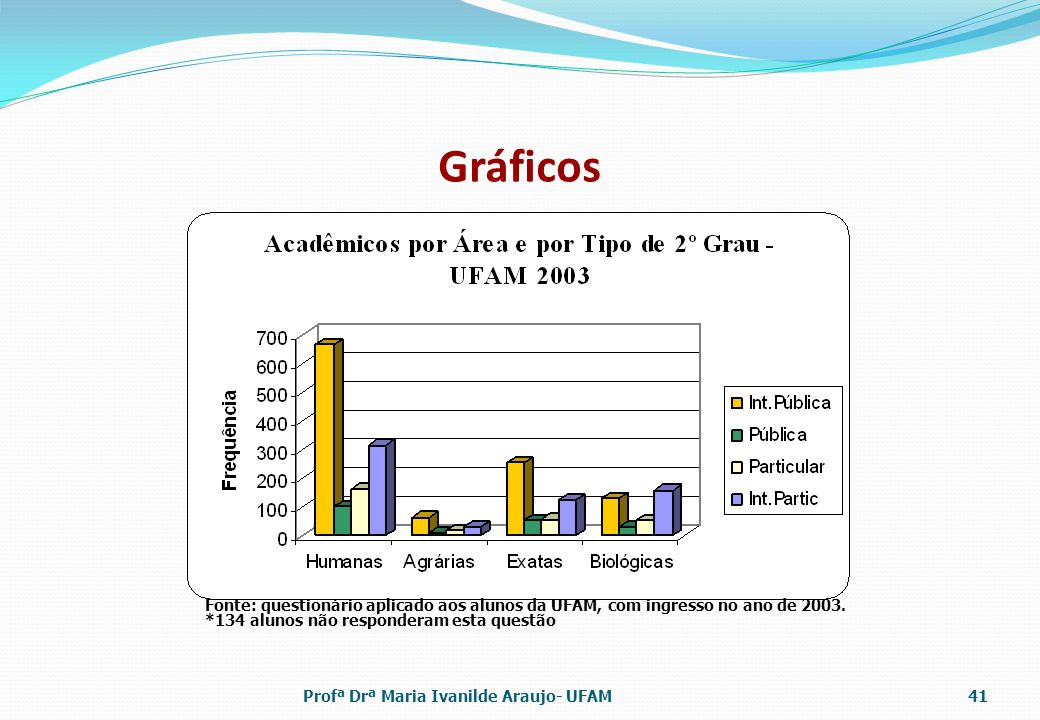 Gráficos Profª Drª Maria Ivanilde Araujo- UFAM41 Fonte: questionário aplicado aos alunos da UFAM, com ingresso no ano de 2003. *134 alunos não respond