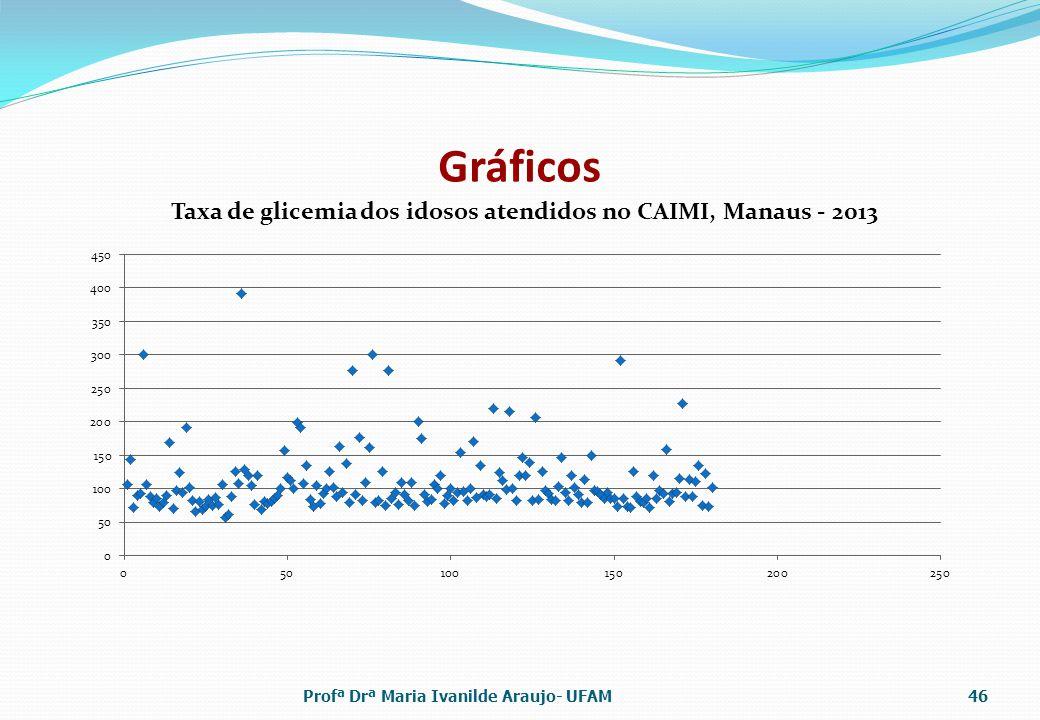 Gráficos Profª Drª Maria Ivanilde Araujo- UFAM46