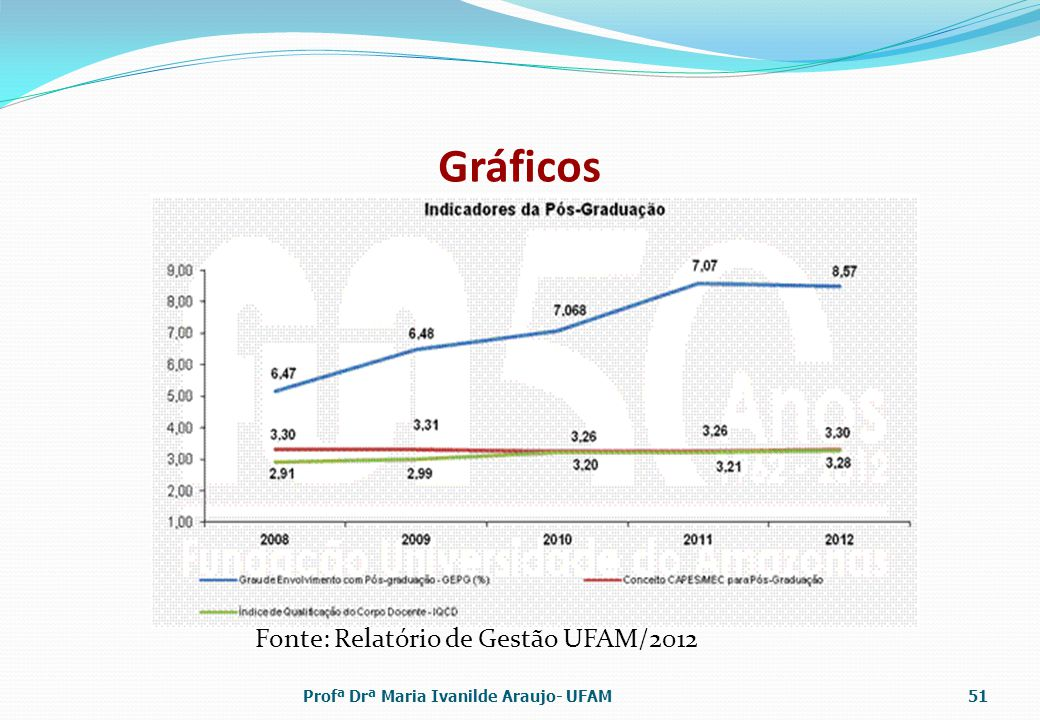 Gráficos Profª Drª Maria Ivanilde Araujo- UFAM51 Fonte: Relatório de Gestão UFAM/2012
