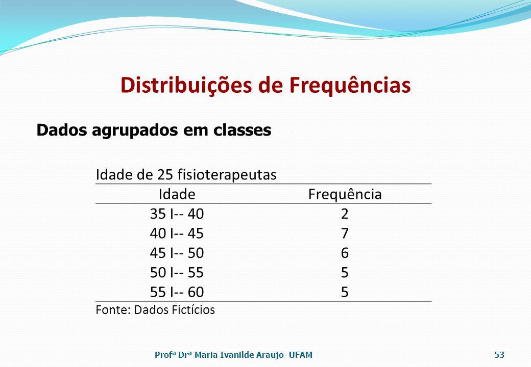 Distribuições de Frequências Dados agrupados em classes Idade de 25 fisioterapeutas IdadeFrequência 35 I-- 402 40 I-- 457 45 I-- 506 50 I-- 555 55 I--