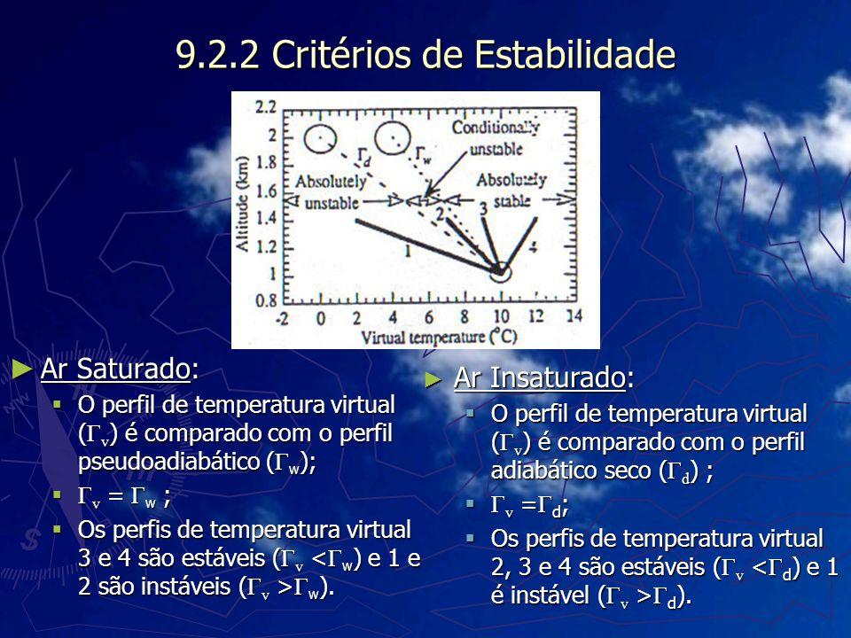 9.2.2 Critérios de Estabilidade Ar Saturado: Ar Saturado: O perfil de temperatura virtual ( Γ v ) é comparado com o perfil pseudoadiabático ( Γ w ); O