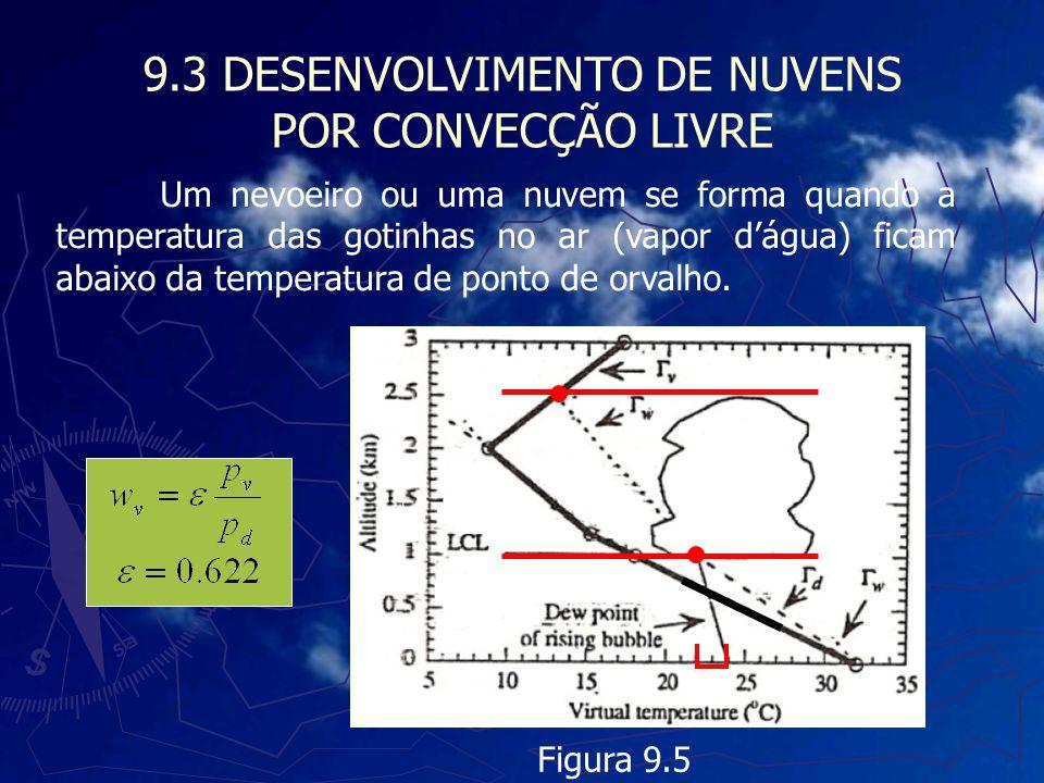 9.3 DESENVOLVIMENTO DE NUVENS POR CONVECÇÃO LIVRE Um nevoeiro ou uma nuvem se forma quando a temperatura das gotinhas no ar (vapor dágua) ficam abaixo
