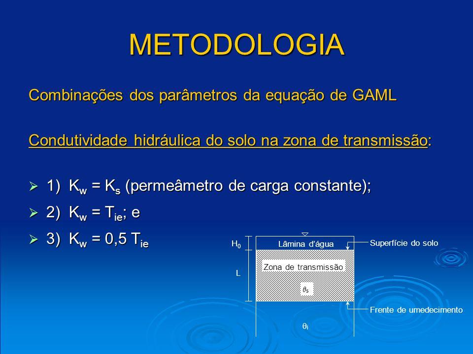METODOLOGIA Combinações dos parâmetros da equação de GAML Umidade do solo na zona de transmissão: 1) w = s ; 1) w = s ; 2) w = 0,90 s ; 2) w = 0,90 s ; 3) w = 0,85 s ; e 3) w = 0,85 s ; e 4) w = 0,80 s.
