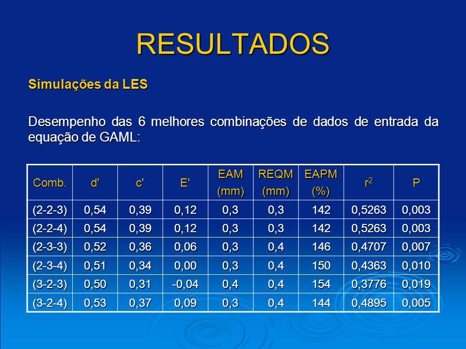 RESULTADOS Comb.d c E EAM (L s -1 ) REQM EAPM(%) r2r2r2r2P (2-2-2)0,320,190,02111,6131,71360,33300,031 (2-2-3)0,320,190,02111,6131,71360,33300,031 (2-2-4)0,320,190,02111,6131,71360,33300,031 (2-3-2)0,330,190,03110,8131,21350,34220,028 (2-3-3)0,360,220,04109,7130,01350,35060,026 (2-3-4)0,400,250,03110,2130,41360,38200,018 (3-2-3)0,370,20-0,05119,7141,31410,28990,047 (3-2-4)0,350,200,05108,4131,21350,33210,031 Simulações da vazão máxima Desempenho das 8 melhores combinações de dados de entrada da equação de GAML:
