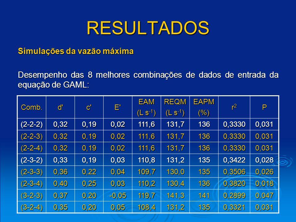 RESULTADOS Comb.d'c'E'EAM (L s -1 ) REQM EAPM(%) r2r2r2r2P (2-2-2)0,320,190,02111,6131,71360,33300,031 (2-2-3)0,320,190,02111,6131,71360,33300,031 (2-