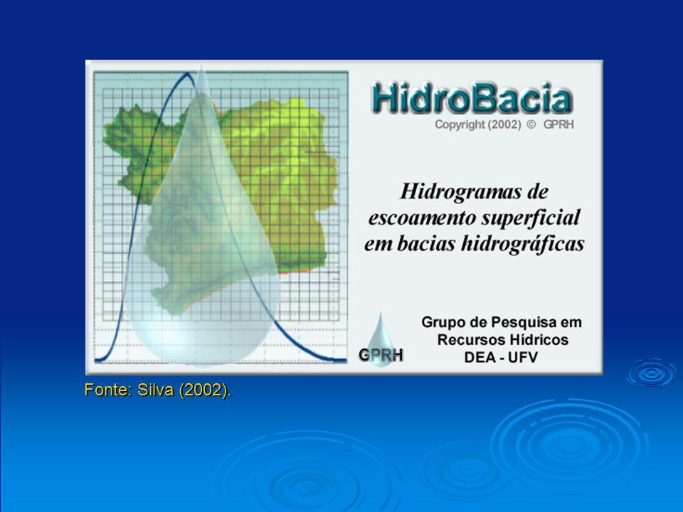 Ciclo hidrológico Fonte: Braga (2000).
