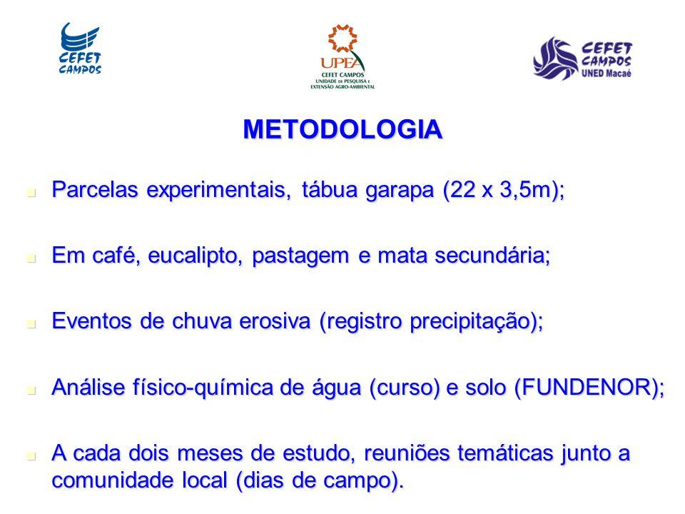 METODOLOGIA Parcelas experimentais, tábua garapa (22 x 3,5m); Parcelas experimentais, tábua garapa (22 x 3,5m); Em café, eucalipto, pastagem e mata secundária; Em café, eucalipto, pastagem e mata secundária; Eventos de chuva erosiva (registro precipitação); Eventos de chuva erosiva (registro precipitação); Análise físico-química de água (curso) e solo (FUNDENOR); Análise físico-química de água (curso) e solo (FUNDENOR); A cada dois meses de estudo, reuniões temáticas junto a comunidade local (dias de campo).