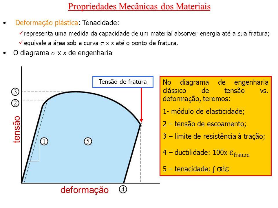 Propriedades Mecânicas dos Materiais Deformação plástica: Tenacidade: representa uma medida da capacidade de um material absorver energia até a sua fr