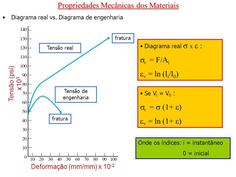 Propriedades Mecânicas dos Materiais Diagrama real vs. Diagrama de engenharia Tensão (psi) x10 3 Deformação (mm/mm) x 10 -2 Tensão real fratura Tensão