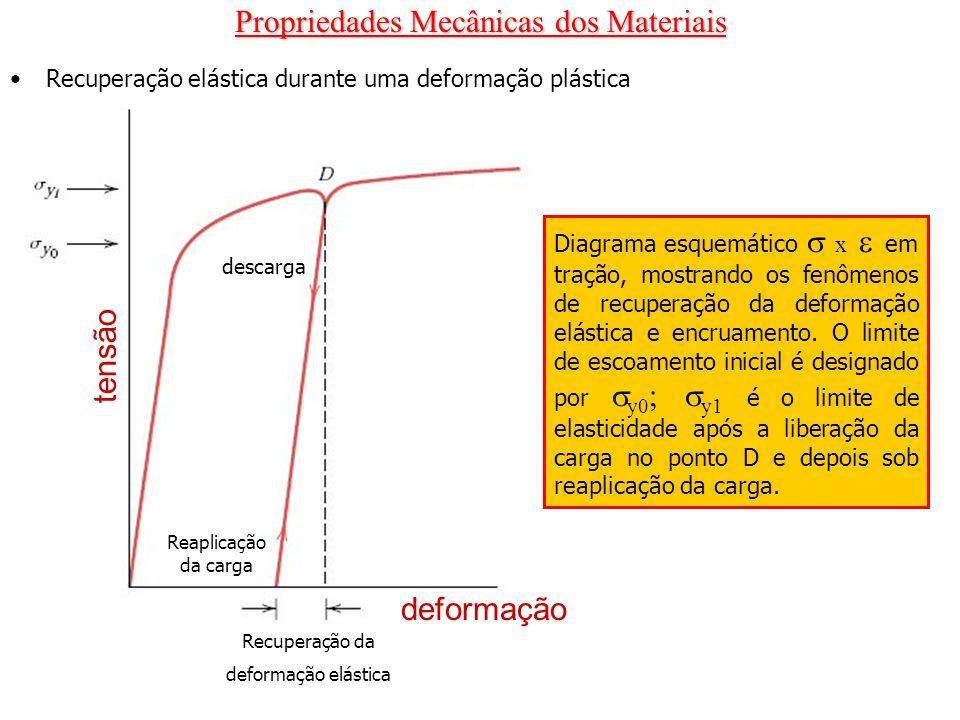 Propriedades Mecânicas dos Materiais Recuperação elástica durante uma deformação plástica tensão deformação descarga Reaplicação da carga Recuperação