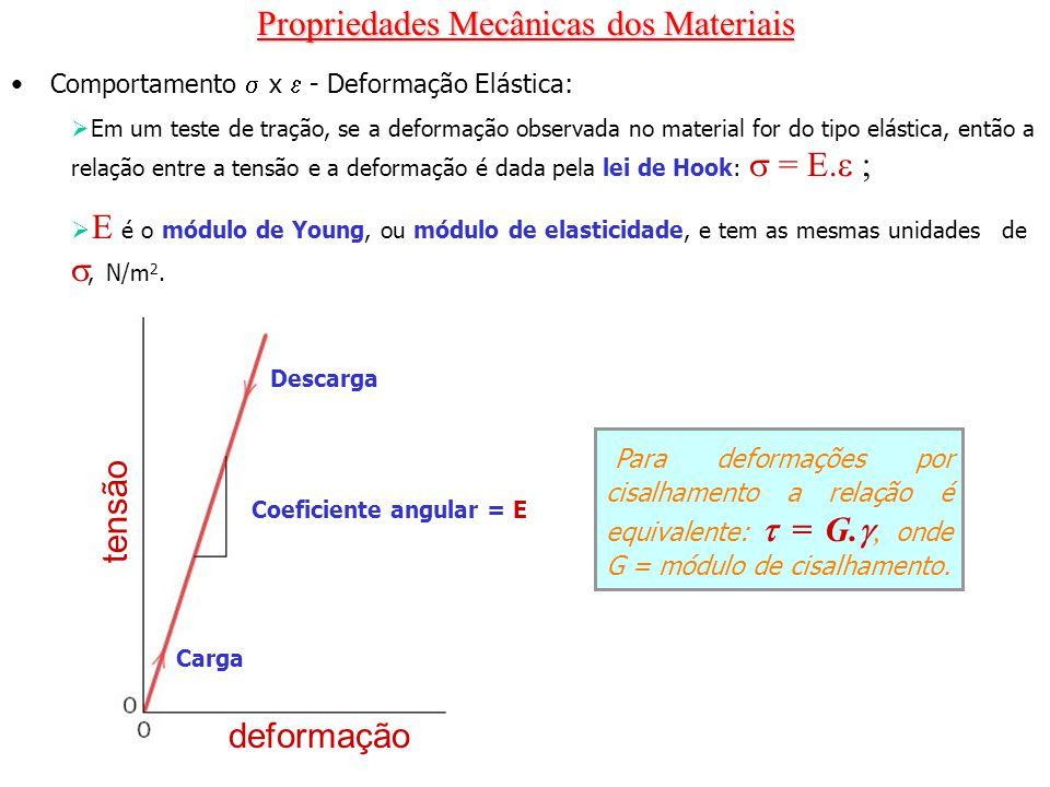 Propriedades Mecânicas dos Materiais Propriedades mecânicas típicas de vários metais e ligas em um estado recozido.