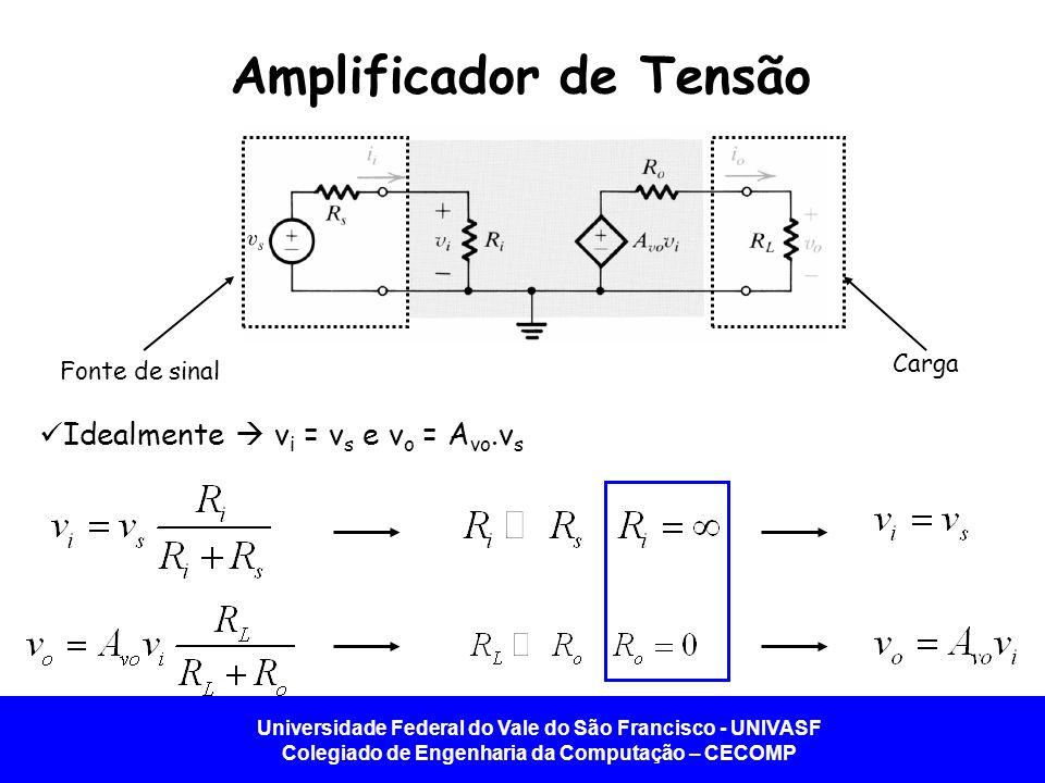 Universidade Federal do Vale do São Francisco - UNIVASF Colegiado de Engenharia da Computação – CECOMP Amplificador Base Comum Como R sig ficará em série com o terminal emissor, o modelo T é o mais conveniente.