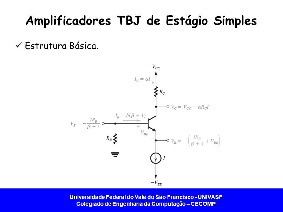 Universidade Federal do Vale do São Francisco - UNIVASF Colegiado de Engenharia da Computação – CECOMP Amplificadores TBJ de Estágio Simples Estrutura