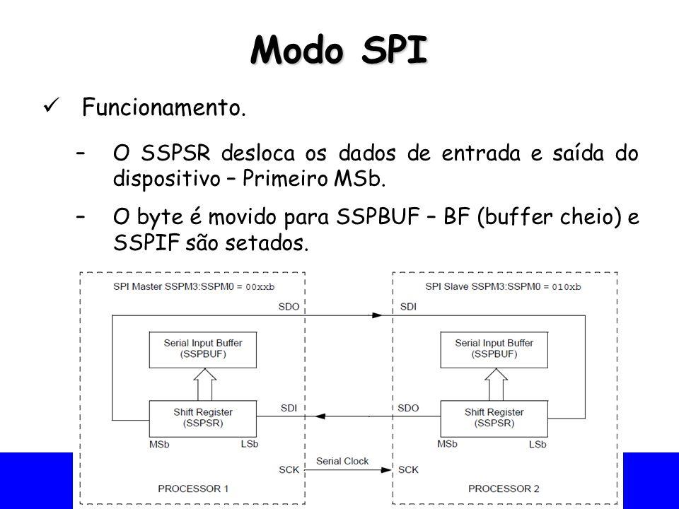 Universidade Federal do Vale do São Francisco - UNIVASF Colegiado de Engenharia da Computação – CECOMP Modo SPI Funcionamento. –O SSPSR desloca os dad