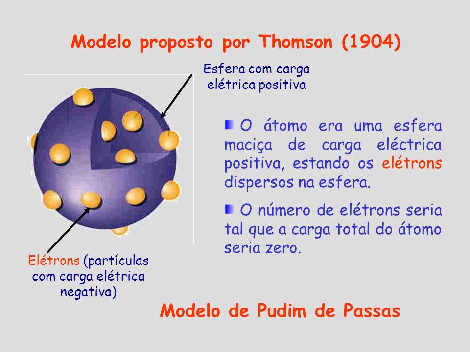 Elétrons (partículas com carga elétrica negativa) Esfera com carga elétrica positiva Modelo proposto por Thomson (1904) O átomo era uma esfera maciça de carga eléctrica positiva, estando os elétrons dispersos na esfera.