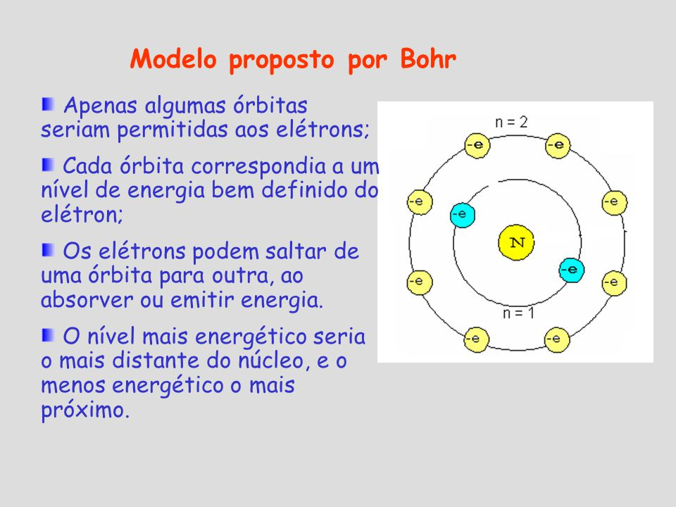 Modelo proposto por Bohr Apenas algumas órbitas seriam permitidas aos elétrons; Cada órbita correspondia a um nível de energia bem definido do elétron; Os elétrons podem saltar de uma órbita para outra, ao absorver ou emitir energia.