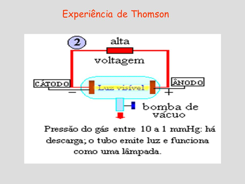 Modelo proposto por Rutherford (1911) O átomo é uma estrutura praticamente vazia, e não uma esfera maciça; É constituído por: Núcleo muito pequeno com a carga positiva, onde se concentra quase toda a massa do átomo.