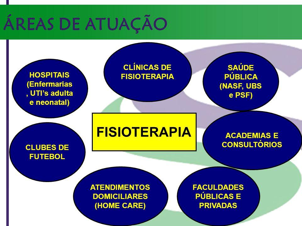 ÁREAS DE ATUAÇÃO HOSPITAIS (Enfermarias, UTIs adulta e neonatal) CLUBES DE FUTEBOL SAÚDE PÚBLICA (NASF, UBS e PSF) CLÍNICAS DE FISIOTERAPIA ATENDIMENT