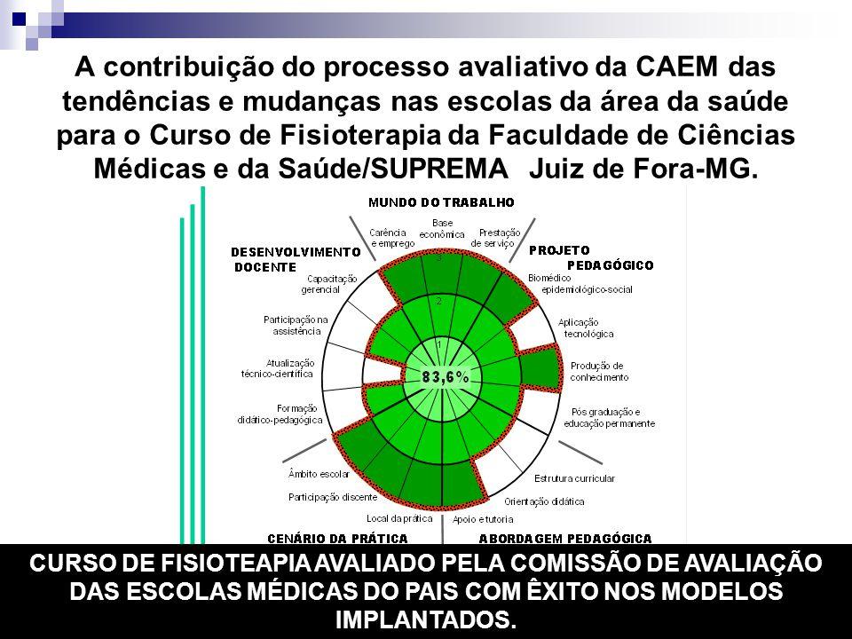 A contribuição do processo avaliativo da CAEM das tendências e mudanças nas escolas da área da saúde para o Curso de Fisioterapia da Faculdade de Ciên
