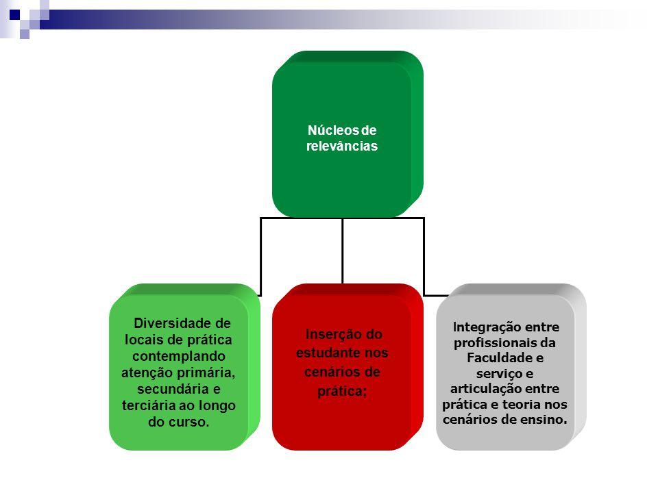 Núcleos de relevâncias Diversidade de locais de prática contemplando atenção primária, secundária e terciária ao longo do curso. Inserção do estudante