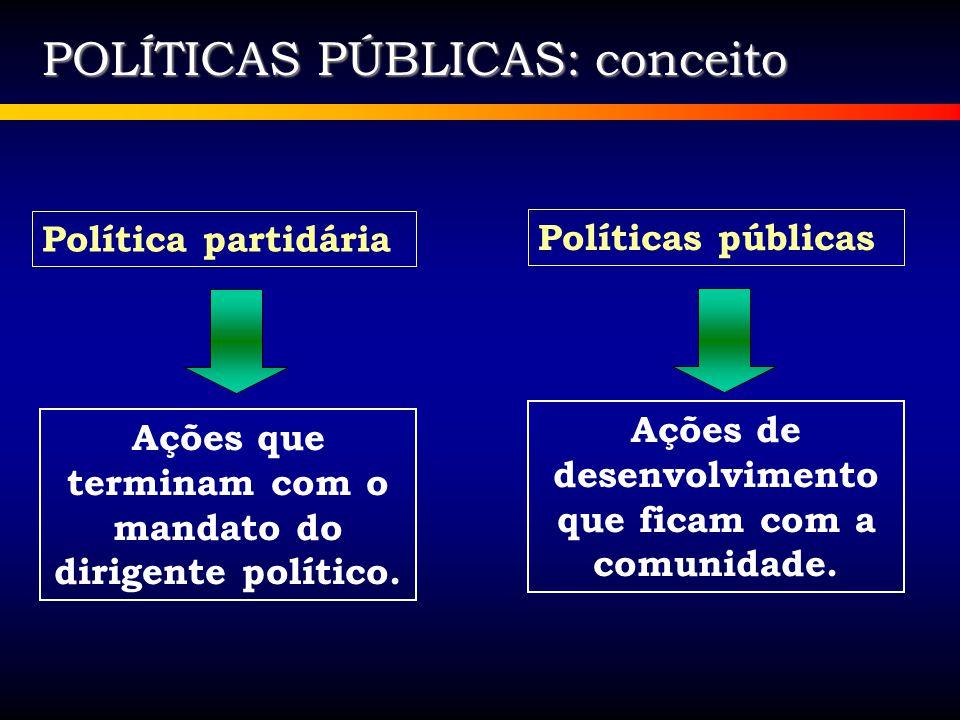 SURGIMENTO DAS POLÍTICAS PÚBLICAS Originam Políticas Públicas Prospecção de demanda Necessidades vitais de grupos coletivos Demandas sociais Opções políticas partidárias Conquistas sociais Fonte: GALERA, Joscely.