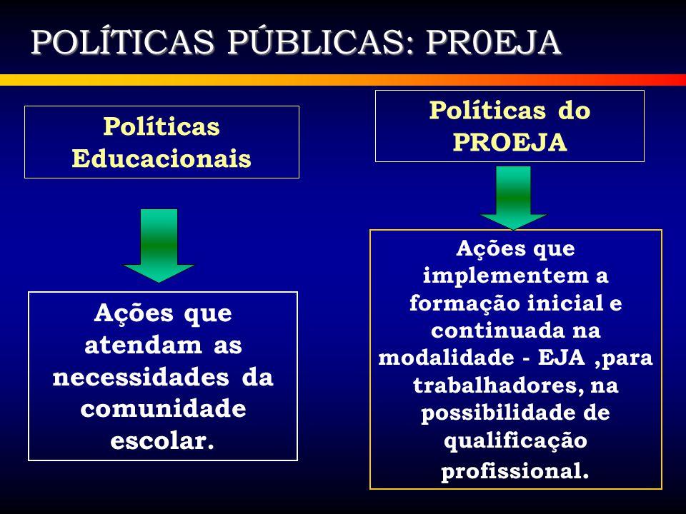 POLÍTICAS PÚBLICAS: PR0EJA Ações que atendam as necessidades da comunidade escolar. Políticas Educacionais Políticas do PROEJA Ações que implementem a