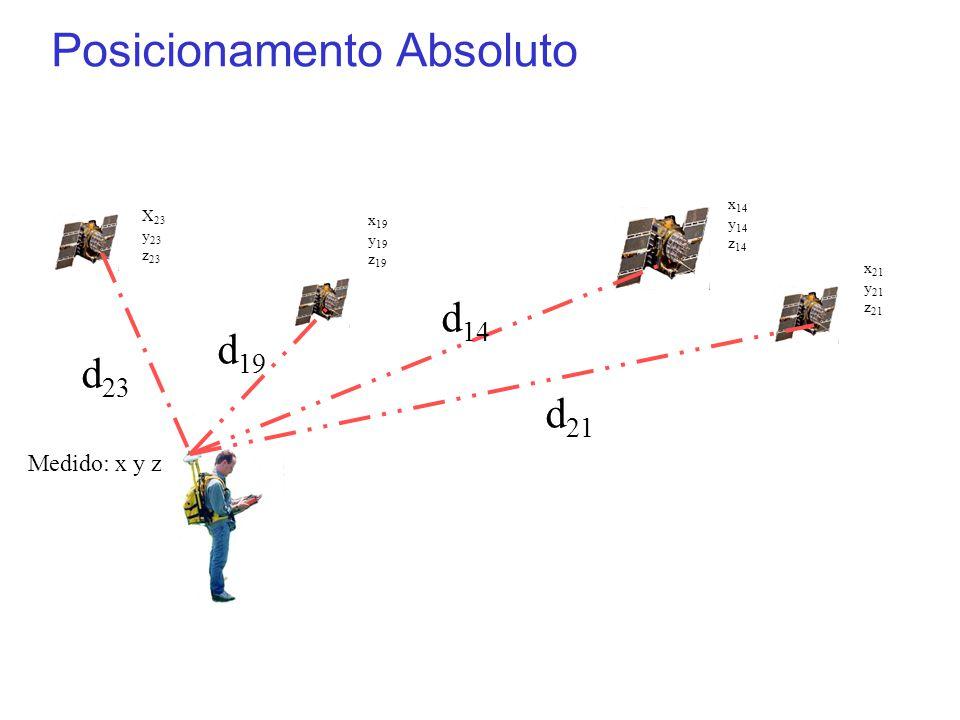 Posicionamento Absoluto X 23 y 23 z 23 x 19 y 19 z 19 x 14 y 14 z 14 x 21 y 21 z 21 d 21 d 14 d 19 d 23 Medido: x y z