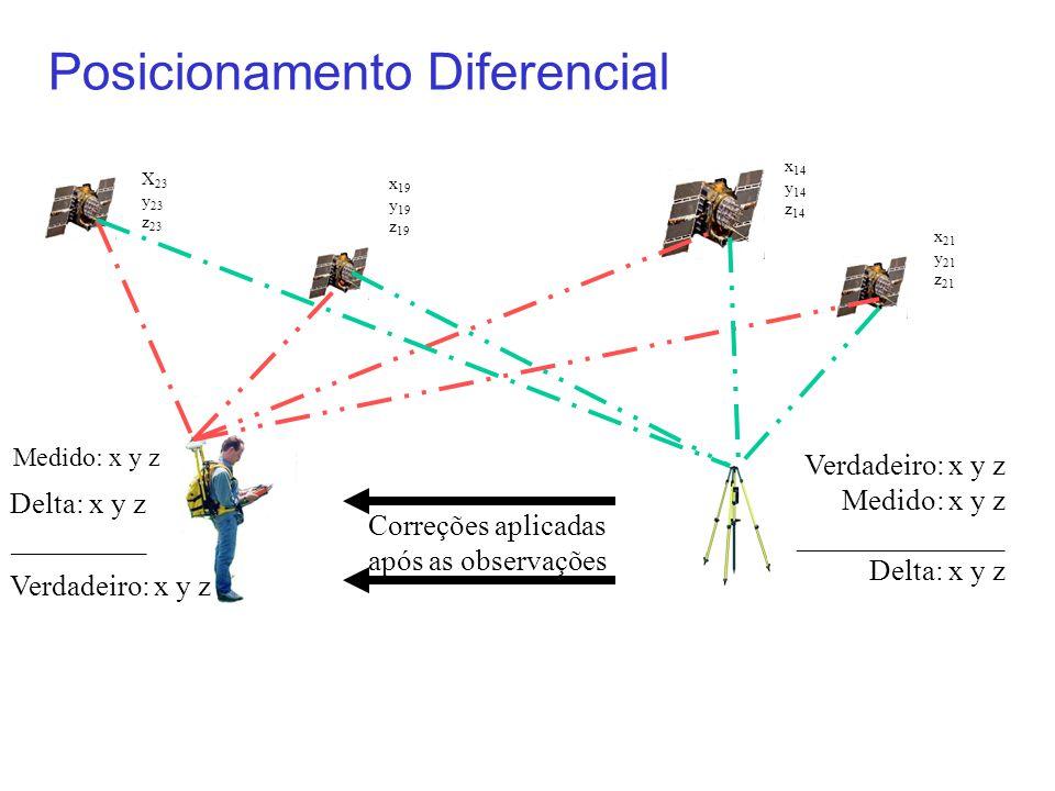 Posicionamento Diferencial X 23 y 23 z 23 x 19 y 19 z 19 x 14 y 14 z 14 x 21 y 21 z 21 Medido: x y z Correções aplicadas após as observações Verdadeir