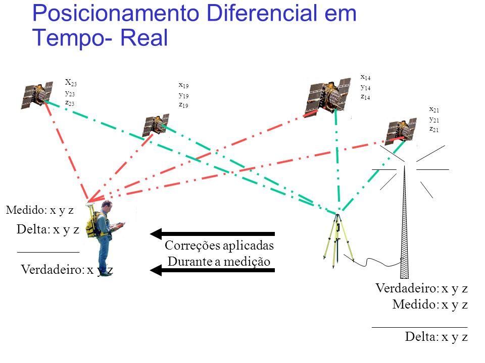 Posicionamento Diferencial em Tempo- Real X 23 y 23 z 23 x 19 y 19 z 19 x 14 y 14 z 14 x 21 y 21 z 21 Medido: x y z Correções aplicadas Durante a medi