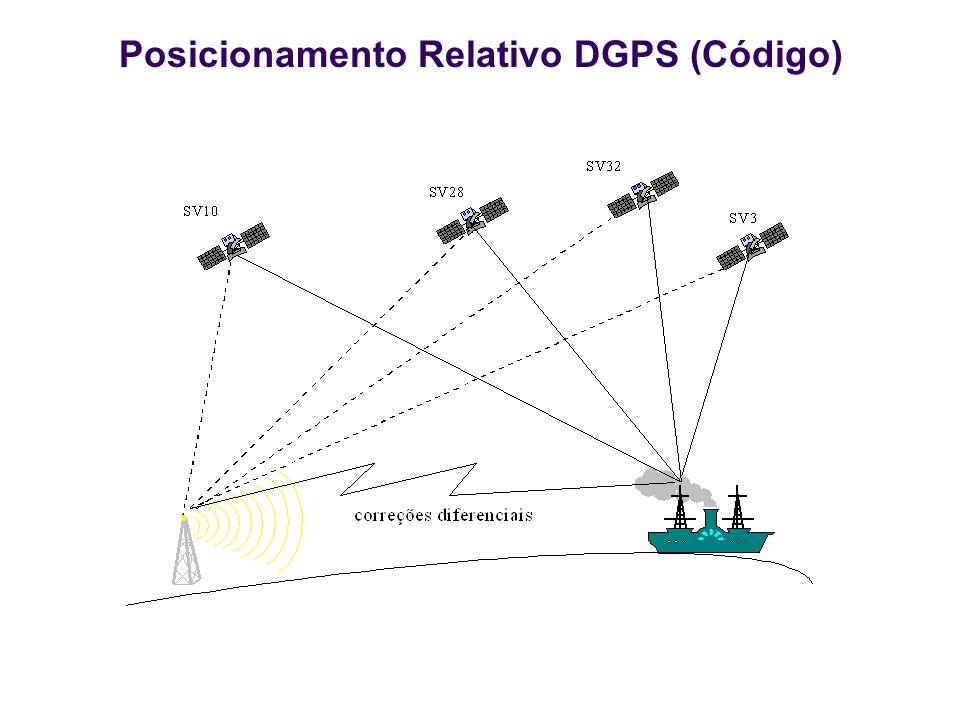 Posicionamento Relativo DGPS (Código)