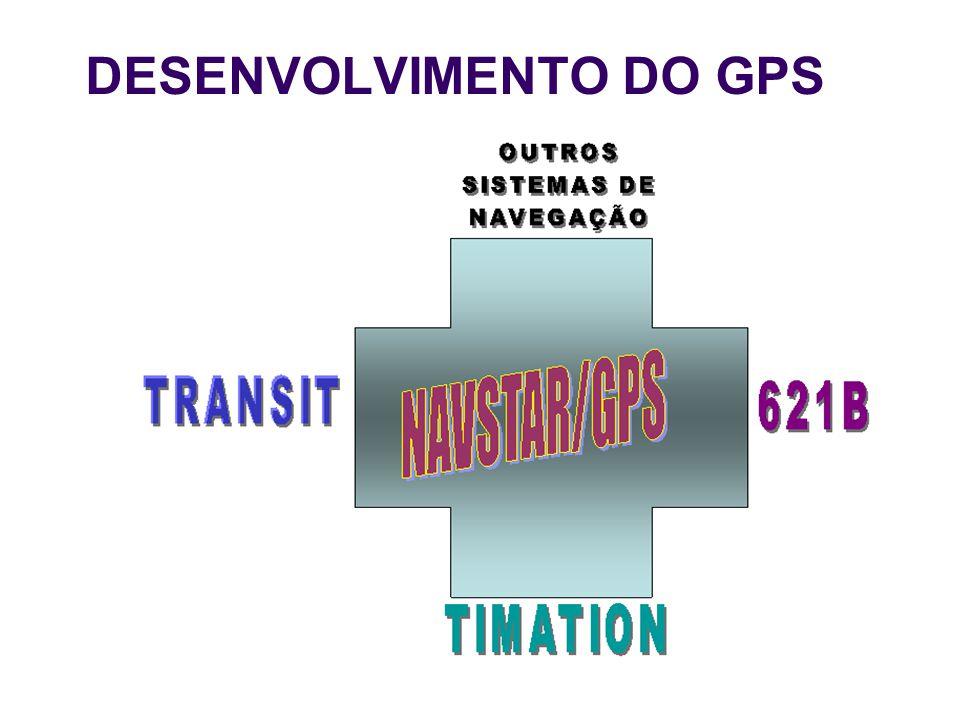 Rede de Comunicação Topografia e Mapeamento Navegação e Pesca Exploração de Petróleo Recreação Transportes Navegação pessoal Aviação Ferrovia Power Grid Interfaces Uso Civil do GPS Satellite: Efemérides, Tempo