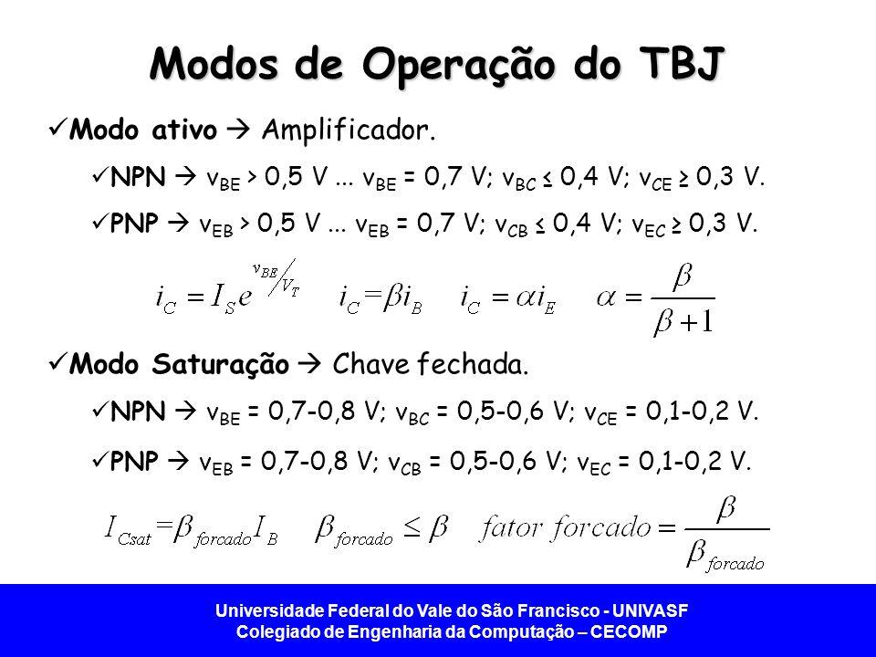 Universidade Federal do Vale do São Francisco - UNIVASF Colegiado de Engenharia da Computação – CECOMP Modos de Operação do TBJ Modo ativo Amplificador.