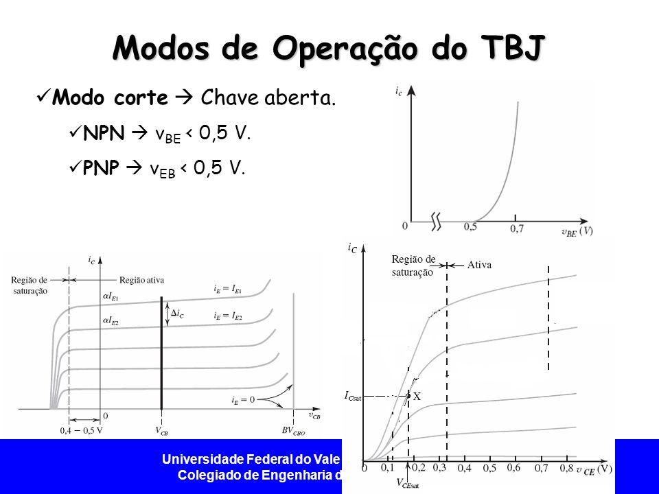 Universidade Federal do Vale do São Francisco - UNIVASF Colegiado de Engenharia da Computação – CECOMP Modos de Operação do TBJ Modo corte Chave aberta.