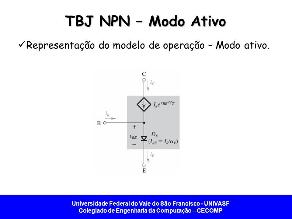 Universidade Federal do Vale do São Francisco - UNIVASF Colegiado de Engenharia da Computação – CECOMP TBJ NPN – Modo Ativo Representação do modelo de operação – Modo ativo.